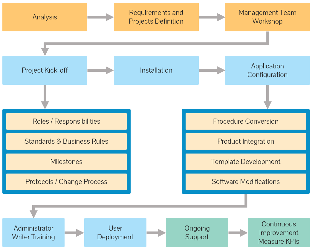 Procedure Implementation Process Diagram on Business Process Workflow Diagram